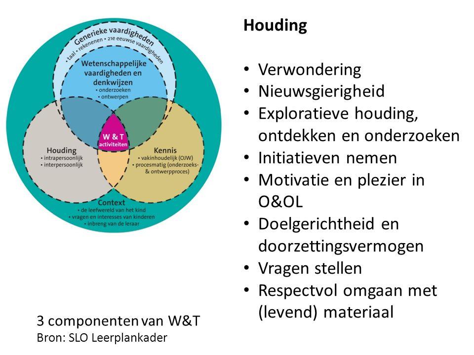 3 componenten van W&T Bron: SLO Leerplankader Houding Verwondering Nieuwsgierigheid Exploratieve houding, ontdekken en onderzoeken Initiatieven nemen