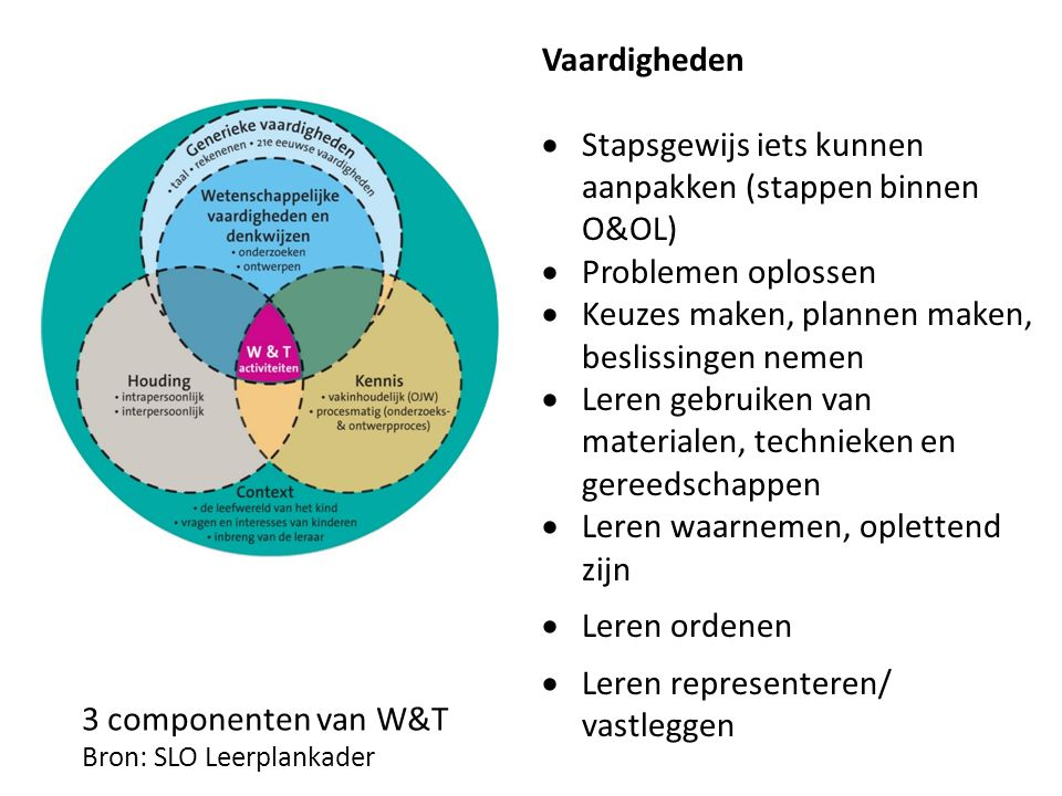 3 componenten van W&T Bron: SLO Leerplankader Vaardigheden  Stapsgewijs iets kunnen aanpakken (stappen binnen O&OL)  Problemen oplossen  Keuzes maken, plannen maken, beslissingen nemen  Leren gebruiken van materialen, technieken en gereedschappen  Leren waarnemen, oplettend zijn  Leren ordenen  Leren representeren/ vastleggen