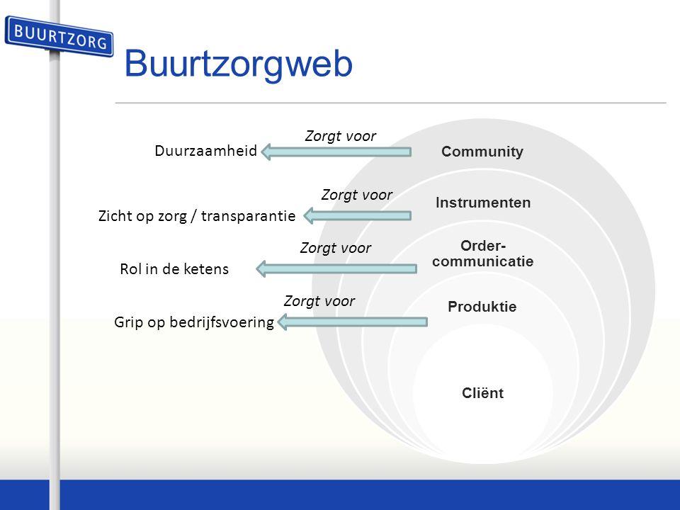 Buurtzorgweb Community Instrumenten Order- communicatie Produktie Cliënt Grip op bedrijfsvoering Rol in de ketens Zicht op zorg / transparantie Duurzaamheid Zorgt voor