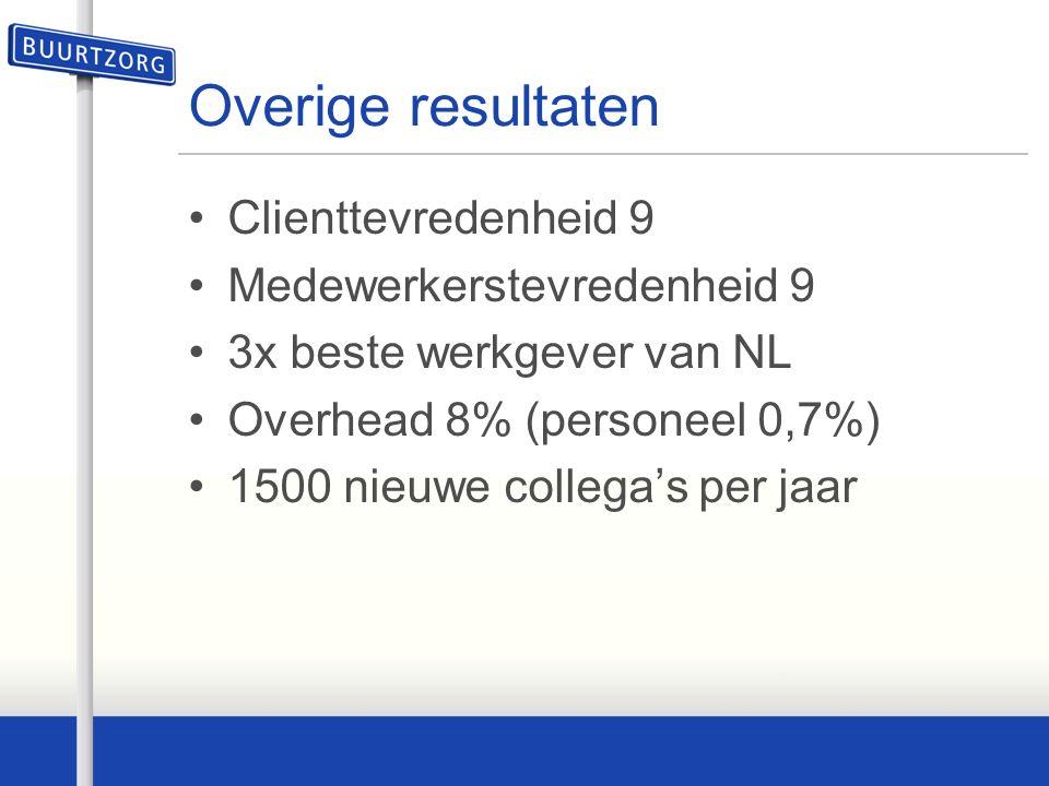 Overige resultaten Clienttevredenheid 9 Medewerkerstevredenheid 9 3x beste werkgever van NL Overhead 8% (personeel 0,7%) 1500 nieuwe collega's per jaar