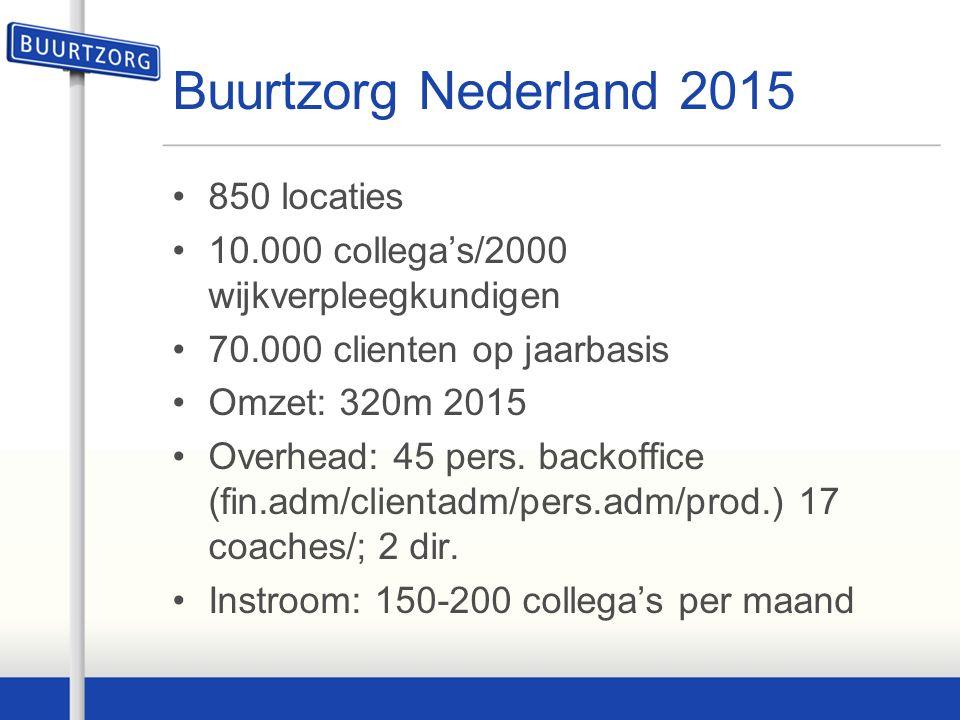 Buurtzorg Nederland 2015 850 locaties 10.000 collega's/2000 wijkverpleegkundigen 70.000 clienten op jaarbasis Omzet: 320m 2015 Overhead: 45 pers.