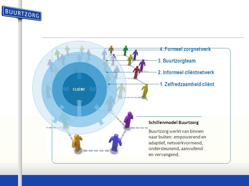 CLIËNT 4. Formeel zorgnetwerk 2. Informeel cliëntnetwerk 3.