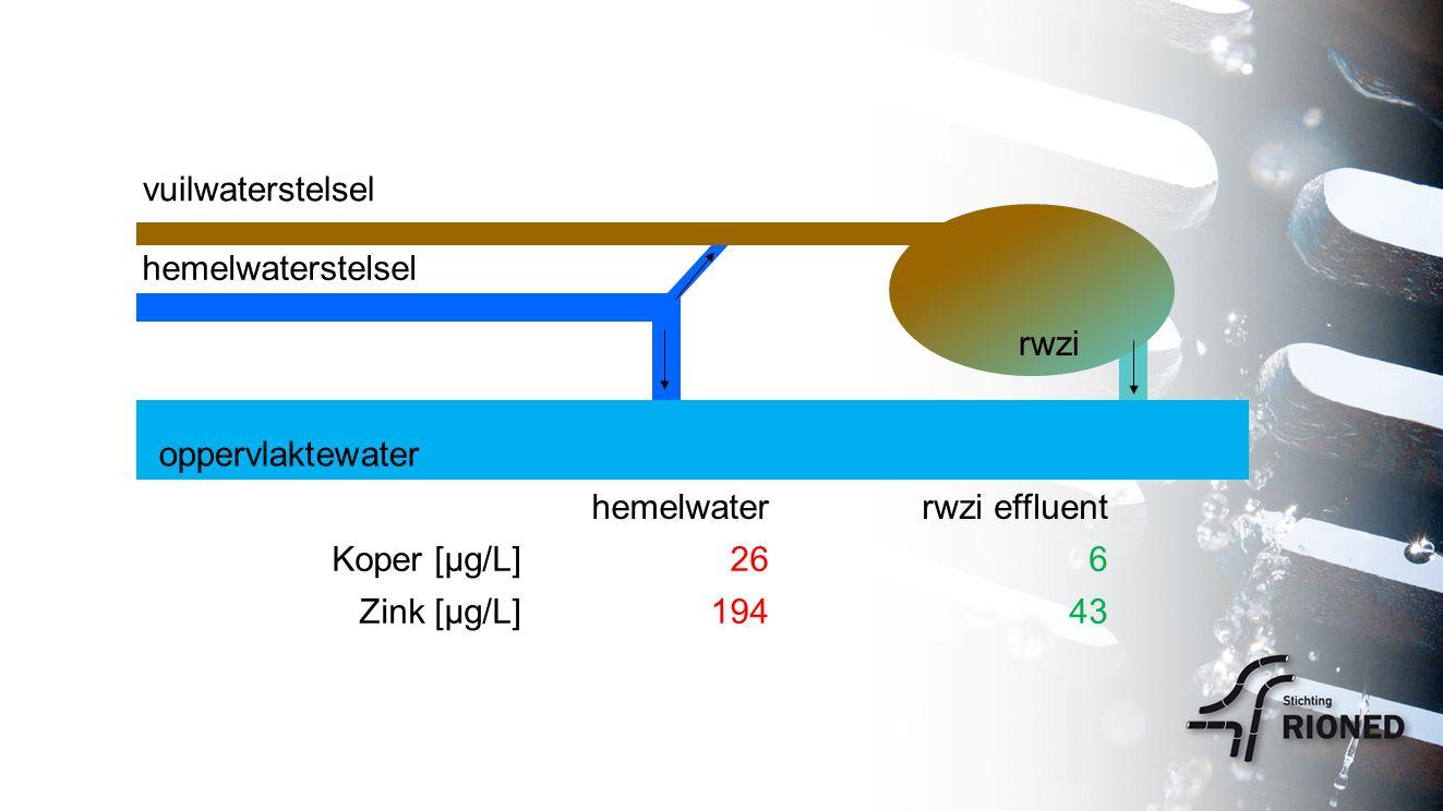 rwzi vuilwaterstelsel oppervlaktewater hemelwaterstelsel hemelwaterrwzi effluent Koper [µg/L]266 Zink [µg/L]19443