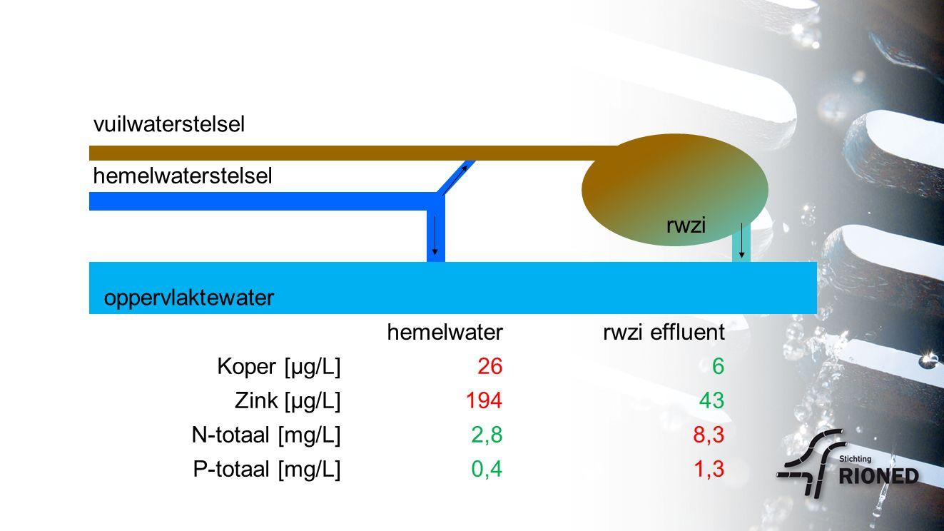 rwzi vuilwaterstelsel oppervlaktewater hemelwaterstelsel hemelwaterrwzi effluent Koper [µg/L]266 Zink [µg/L]19443 N-totaal [mg/L]2,88,3 P-totaal [mg/L]0,41,3