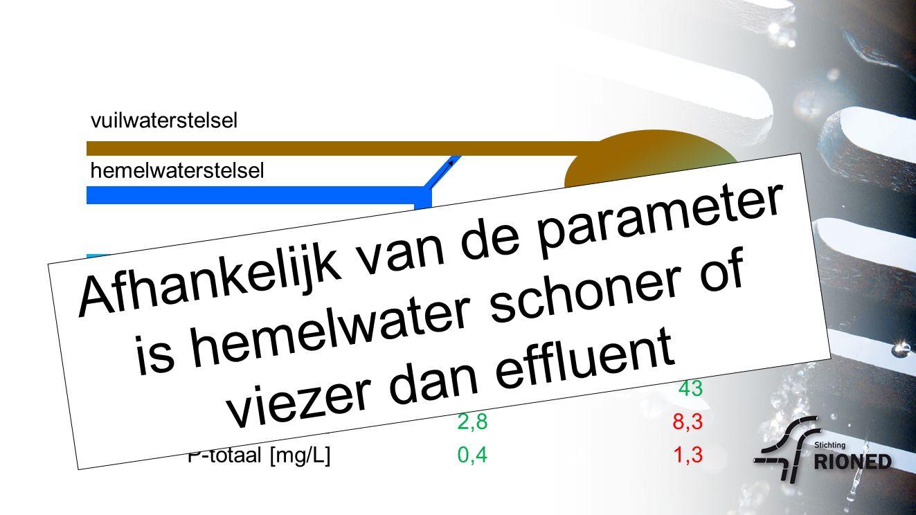 rwzi vuilwaterstelsel oppervlaktewater hemelwaterstelsel hemelwaterrwzi effluent Koper [µg/L]266 Zink [µg/L]19443 N-totaal [mg/L]2,88,3 P-totaal [mg/L]0,41,3 Afhankelijk van de parameter is hemelwater schoner of viezer dan effluent