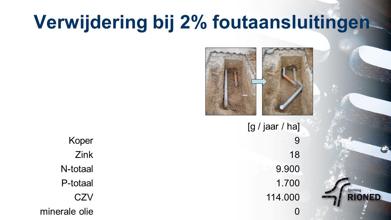 Verwijdering bij 2% foutaansluitingen [g / jaar / ha] Koper9 Zink18 N-totaal9.900 P-totaal1.700 CZV114.000 minerale olie0