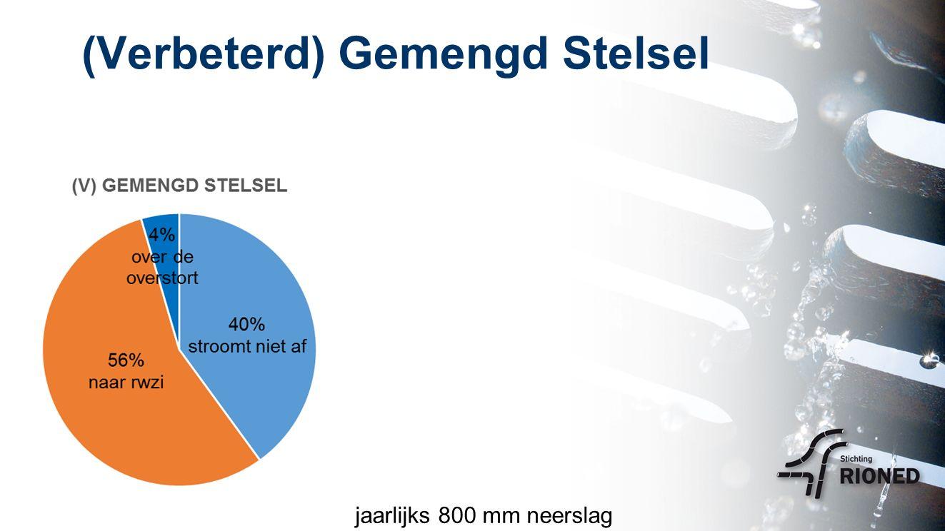 Gescheiden Stelsel / Infiltratie jaarlijks 800 mm neerslag
