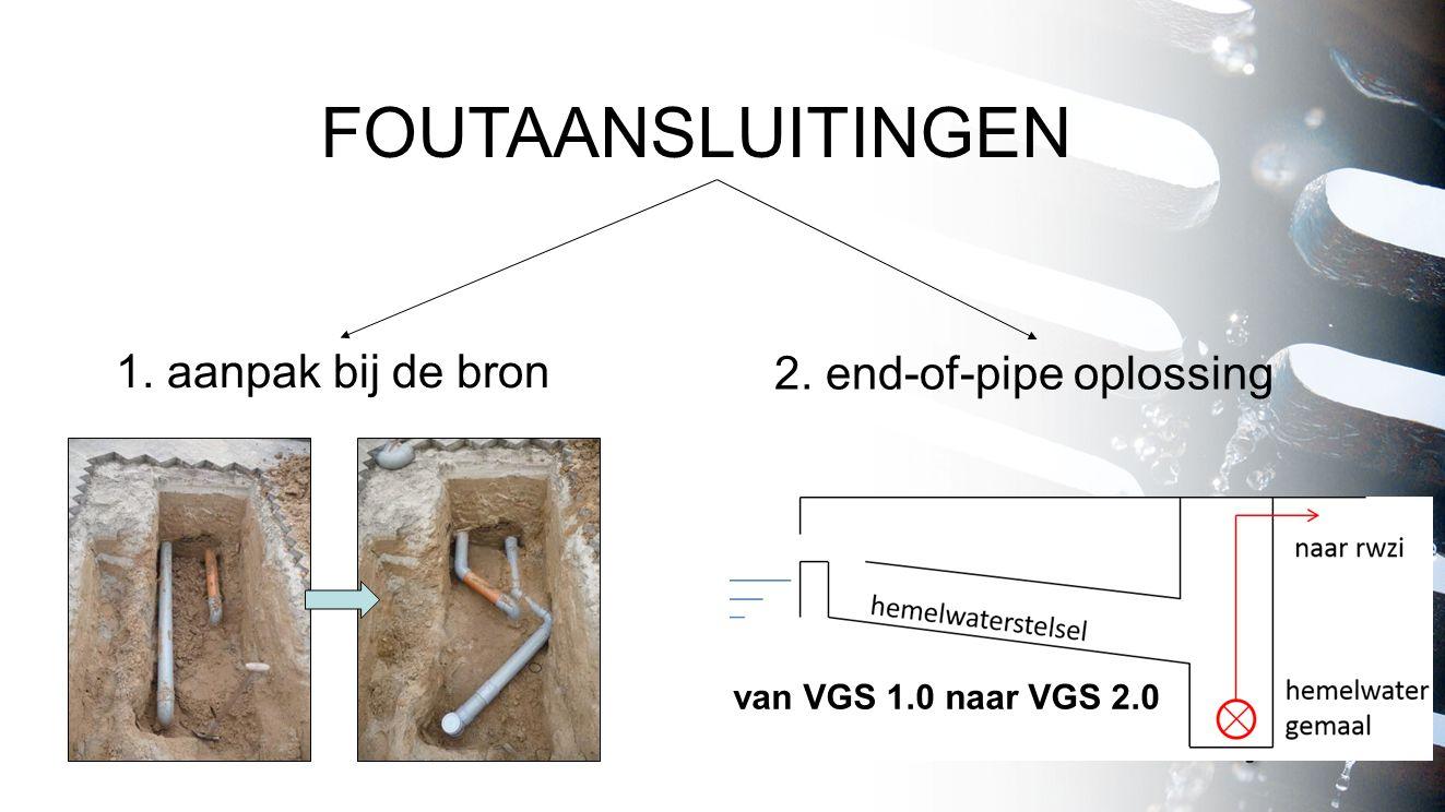 FOUTAANSLUITINGEN 1. aanpak bij de bron 2. end-of-pipe oplossing van VGS 1.0 naar VGS 2.0