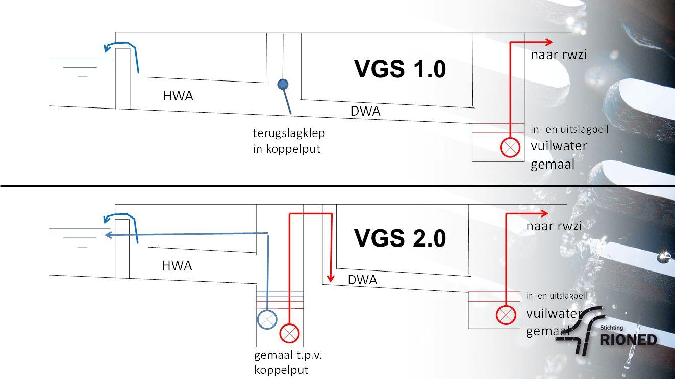 VGS 1.0 VGS 2.0