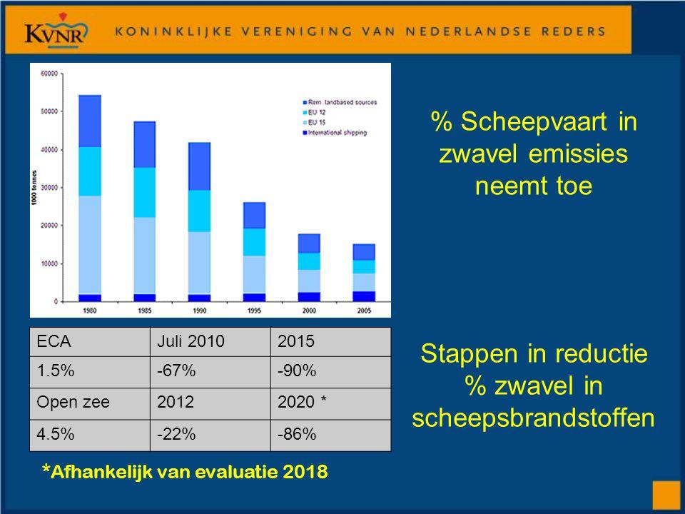 % Scheepvaart in zwavel emissies neemt toe ECAJuli 20102015 1.5%-67%-90% Open zee20122020 * 4.5%-22%-86% Stappen in reductie % zwavel in scheepsbrandstoffen *Afhankelijk van evaluatie 2018