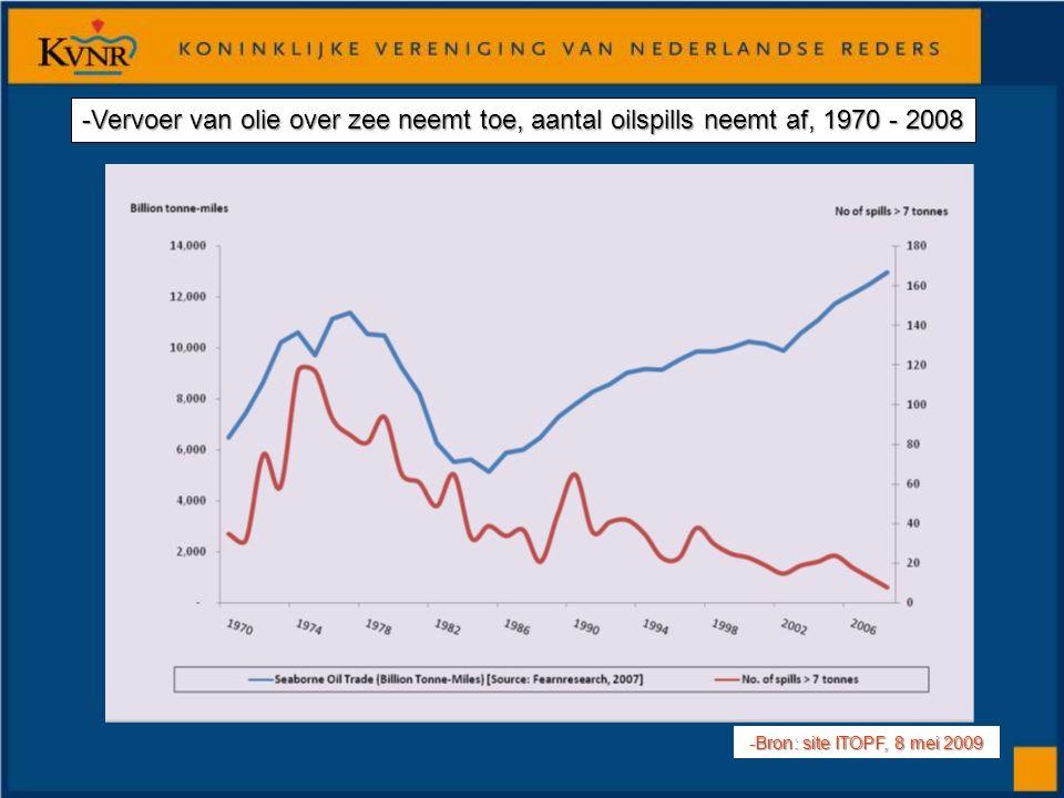 -Vervoer van olie over zee neemt toe, aantal oilspills neemt af, 1970 - 2008 -Bron: site ITOPF, 8 mei 2009