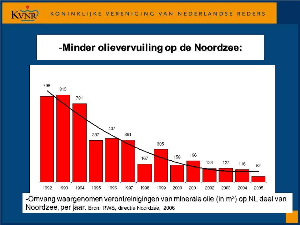 -Minder olievervuiling op de Noordzee: -Omvang waargenomen verontreinigingen van minerale olie (in m 3 ) op NL deel van Noordzee, per jaar.