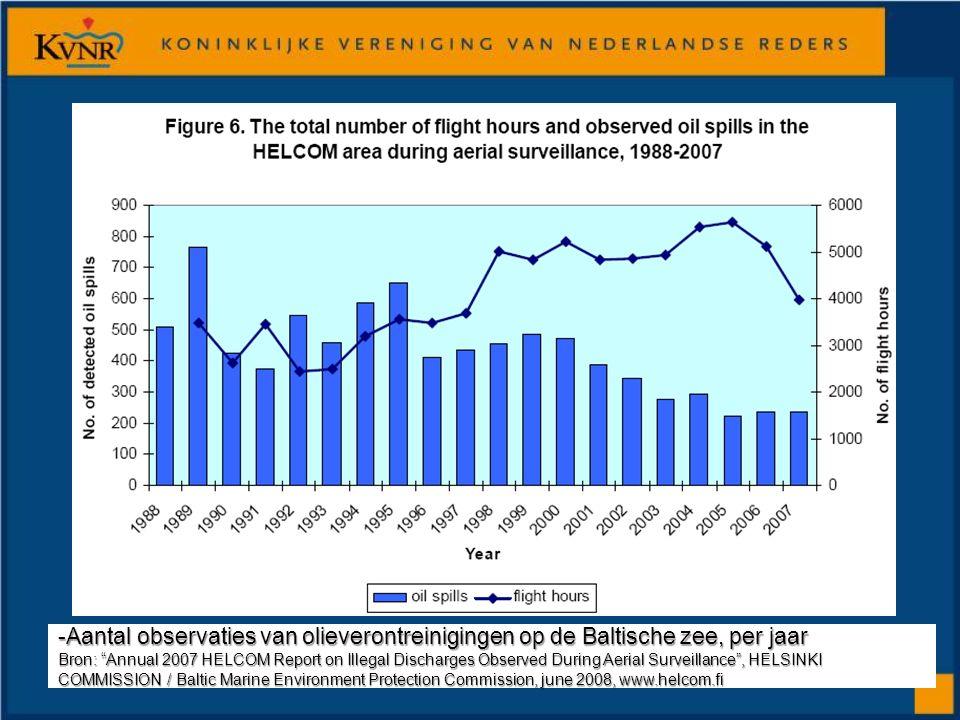 """-Aantal observaties van olieverontreinigingen op de Baltische zee, per jaar Bron: """"Annual 2007 HELCOM Report on Illegal Discharges Observed During Aer"""