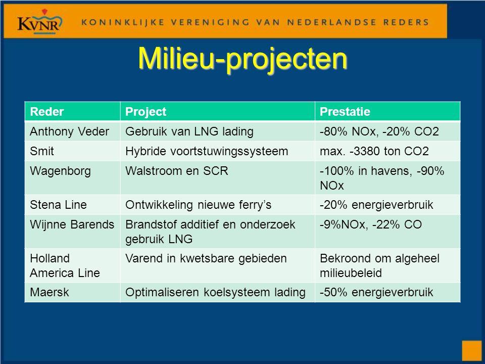 Milieu-projecten RederProjectPrestatie Anthony VederGebruik van LNG lading-80% NOx, -20% CO2 SmitHybride voortstuwingssysteemmax.