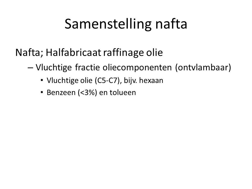 Samenstelling nafta Nafta; Halfabricaat raffinage olie – Vluchtige fractie oliecomponenten (ontvlambaar) Vluchtige olie (C5-C7), bijv.