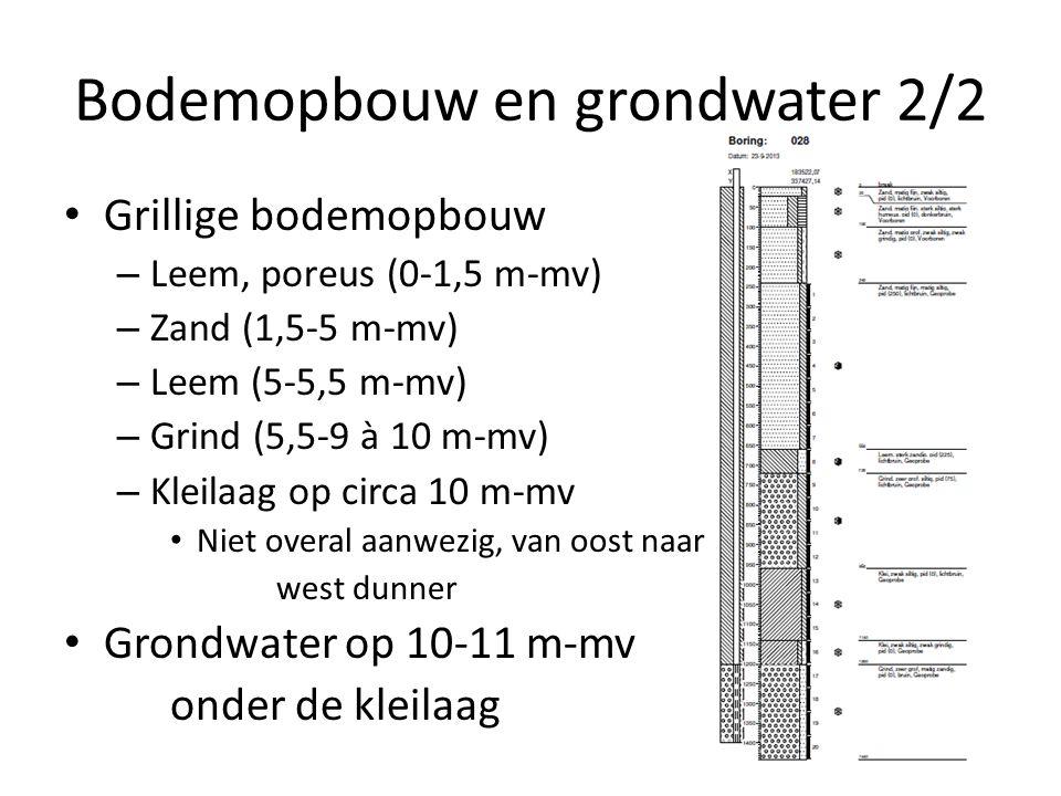 Bodemopbouw en grondwater 2/2 Grillige bodemopbouw – Leem, poreus (0-1,5 m-mv) – Zand (1,5-5 m-mv) – Leem (5-5,5 m-mv) – Grind (5,5-9 à 10 m-mv) – Kleilaag op circa 10 m-mv Niet overal aanwezig, van oost naar west dunner Grondwater op 10-11 m-mv onder de kleilaag