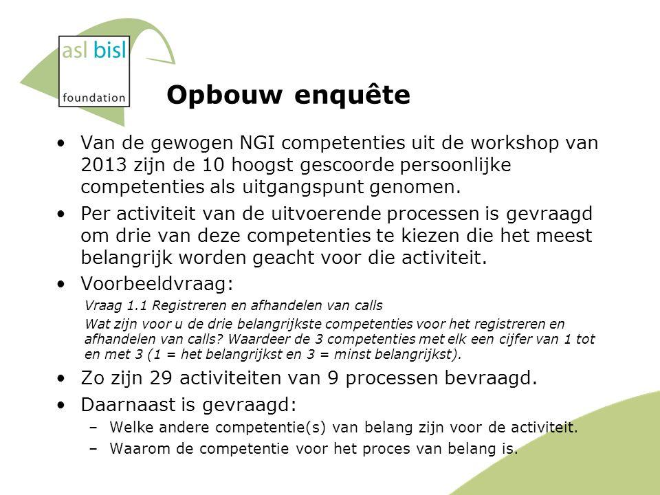 Opbouw enquête Van de gewogen NGI competenties uit de workshop van 2013 zijn de 10 hoogst gescoorde persoonlijke competenties als uitgangspunt genomen.