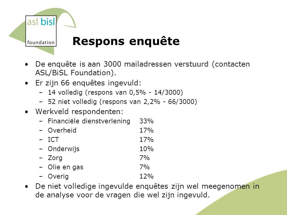 Respons enquête De enquête is aan 3000 mailadressen verstuurd (contacten ASL/BiSL Foundation).