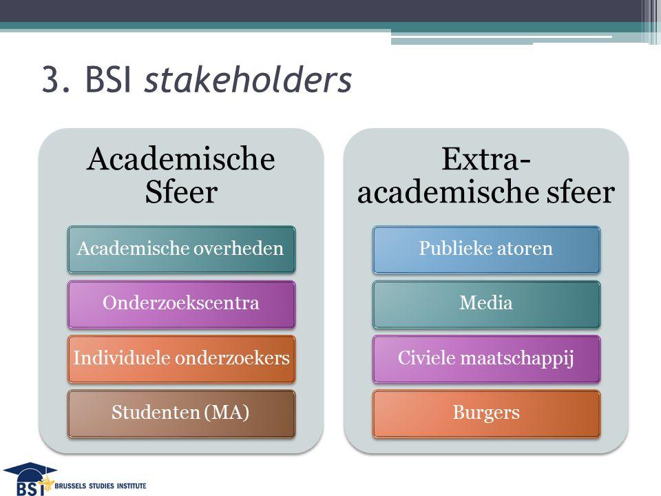 3. BSI stakeholders Academische Sfeer Academische overhedenOnderzoekscentraIndividuele onderzoekersStudenten (MA) Extra- academische sfeer Publieke at