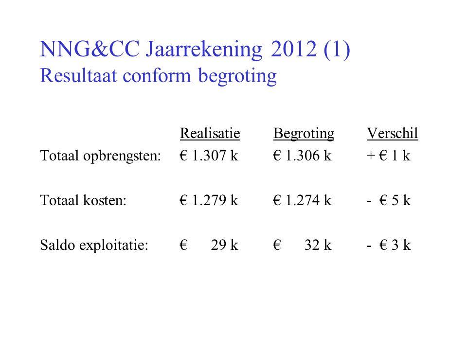 NNG&CC Jaarrekening 2012 (1) Resultaat conform begroting RealisatieBegrotingVerschil Totaal opbrengsten: € 1.307 k€ 1.306 k+ € 1 k Totaal kosten: € 1.279 k€ 1.274 k- € 5 k Saldo exploitatie: € 29 k€ 32 k- € 3 k