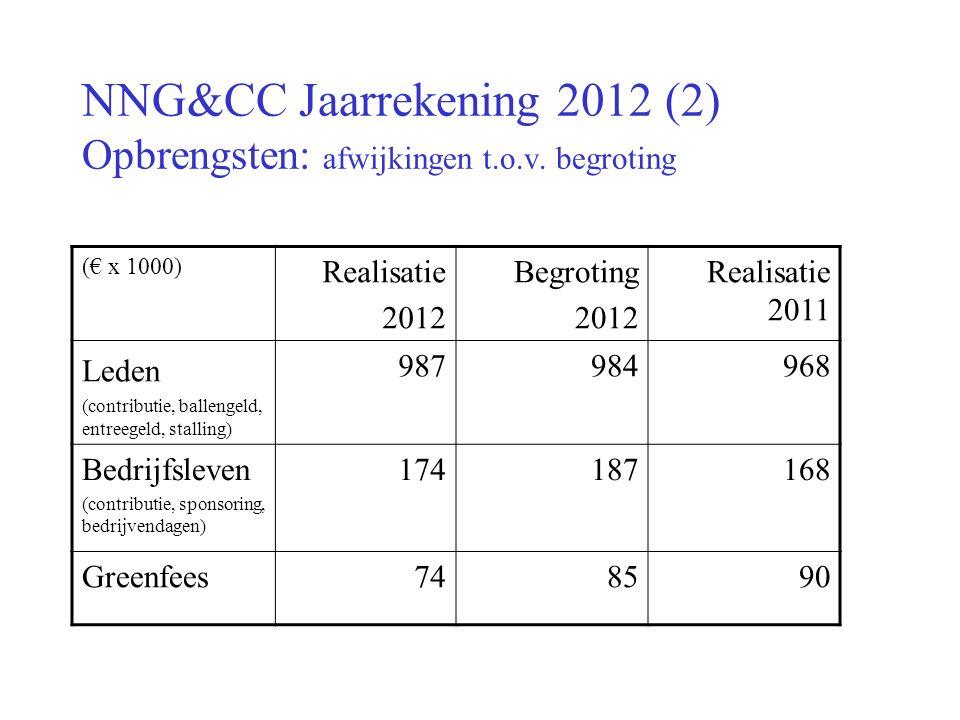 NNG&CC Jaarrekening 2012 (2) Opbrengsten: afwijkingen t.o.v.