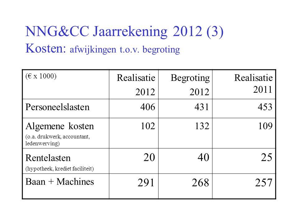 NNG&CC Jaarrekening 2012 (3) Kosten: afwijkingen t.o.v.