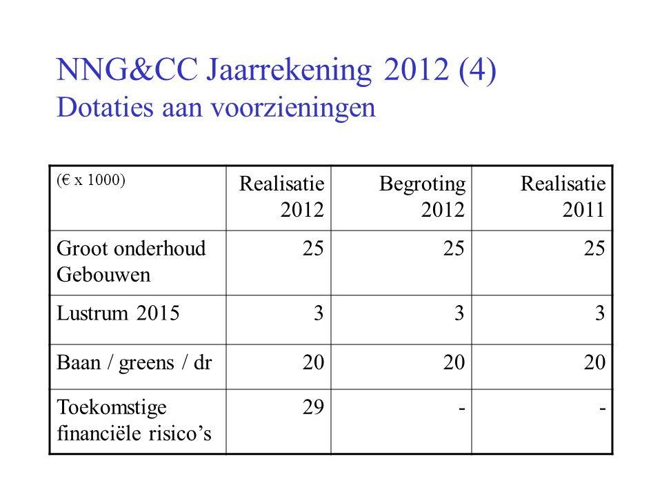 NNG&CC Jaarrekening 2012 (4) Dotaties aan voorzieningen (€ x 1000) Realisatie 2012 Begroting 2012 Realisatie 2011 Groot onderhoud Gebouwen 25 Lustrum 2015333 Baan / greens / dr20 Toekomstige financiële risico's 29--