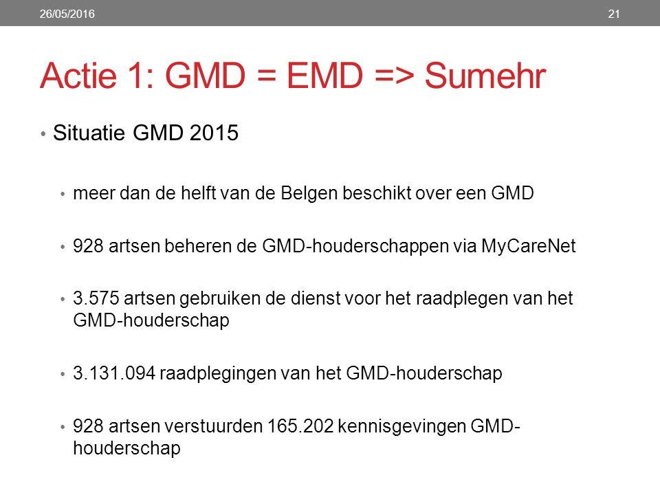 Actie 1: GMD = EMD => Sumehr Situatie GMD 2015 meer dan de helft van de Belgen beschikt over een GMD 928 artsen beheren de GMD-houderschappen via MyCareNet 3.575 artsen gebruiken de dienst voor het raadplegen van het GMD-houderschap 3.131.094 raadplegingen van het GMD-houderschap 928 artsen verstuurden 165.202 kennisgevingen GMD- houderschap 26/05/201621