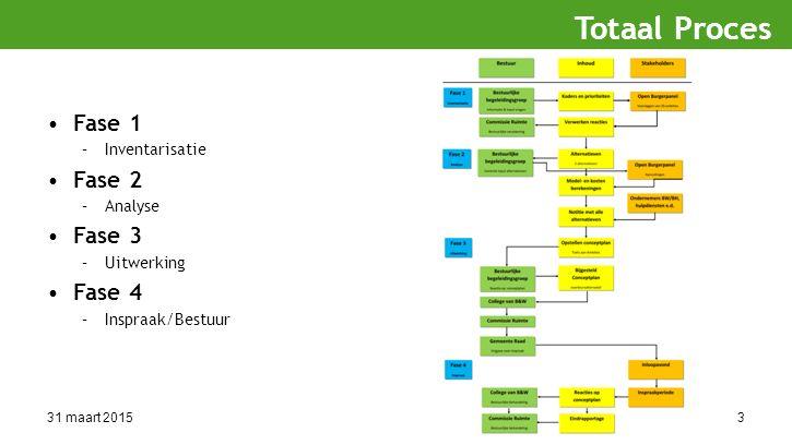 31 maart 20153 Fase 1 –Inventarisatie Fase 2 –Analyse Fase 3 –Uitwerking Fase 4 –Inspraak/Bestuur Totaal Proces