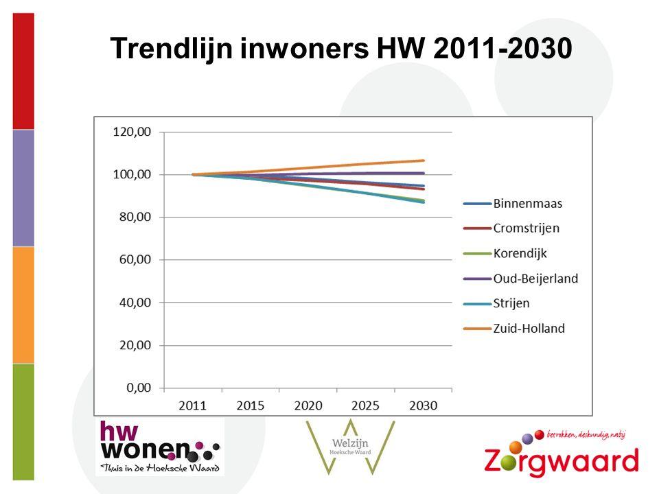 Strt Trendlijn inwoners HW 2011-2030