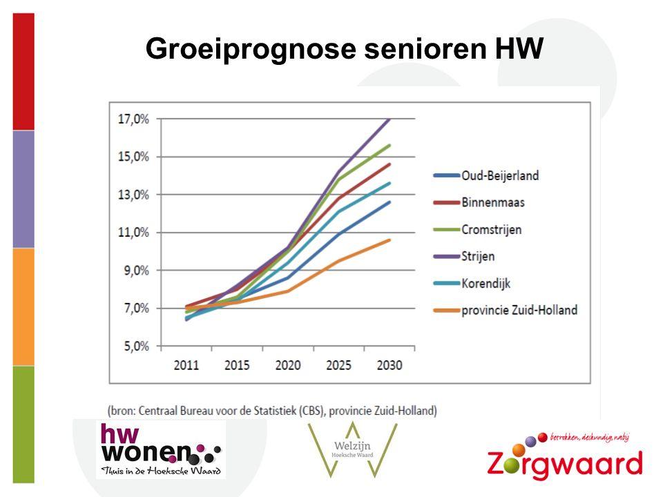Strt Groeiprognose senioren HW