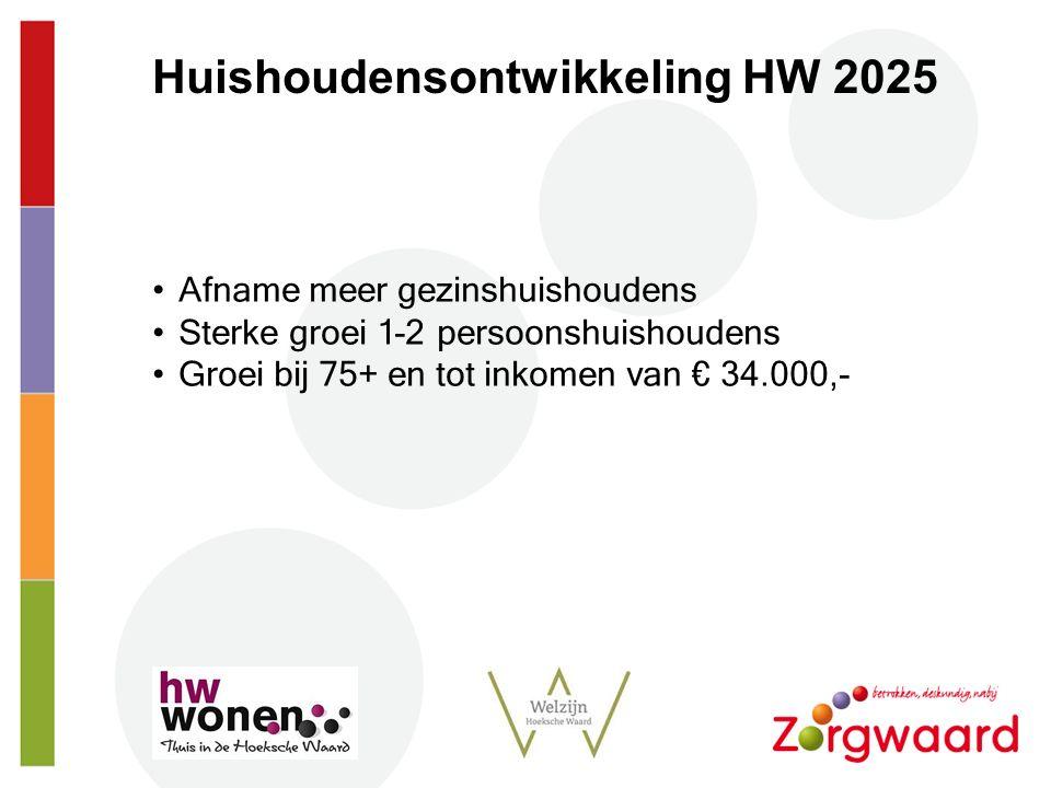 Strt Afname meer gezinshuishoudens Sterke groei 1-2 persoonshuishoudens Groei bij 75+ en tot inkomen van € 34.000,- Huishoudensontwikkeling HW 2025