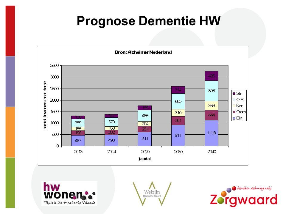 Strt Prognose Dementie HW