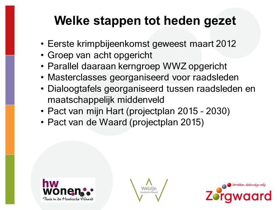 Strt Eerste krimpbijeenkomst geweest maart 2012 Groep van acht opgericht Parallel daaraan kerngroep WWZ opgericht Masterclasses georganiseerd voor raa