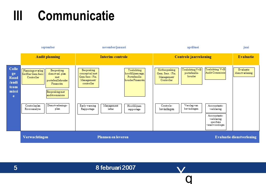 Y q q 8 februari 2007 6 IVOndersteuning bij verbeteren zelfcontrolerend vermogen Uitgangspunt: Controle aanpak Rechtmatigheidsbeheer IC-Plan Single Information/Single Audit Uitgangspunt: Controle aanpak Rechtmatigheidsbeheer IC-Plan Single Information/Single Audit