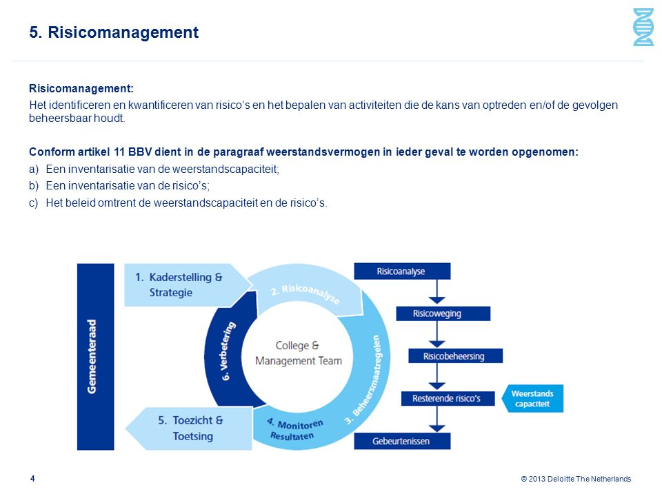 © 2013 Deloitte The Netherlands 5. Risicomanagement Veranderende rol van de accountant 5