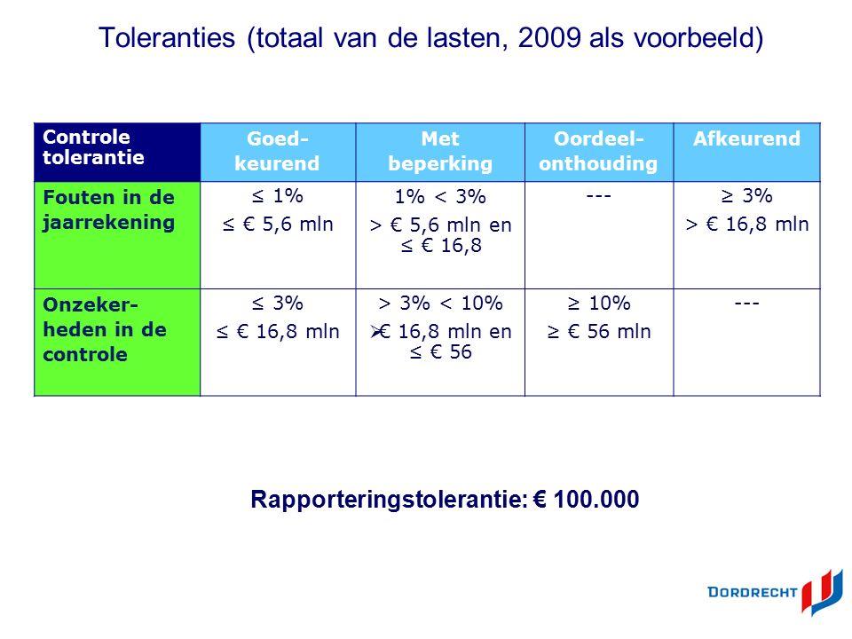 ©Deloitte Toleranties (totaal van de lasten, 2009 als voorbeeld) Rapporteringstolerantie: € 100.000 Controle tolerantie Goed- keurend Met beperking Oordeel- onthouding Afkeurend Fouten in de jaarrekening ≤ 1% ≤ € 5,6 mln 1% < 3% > € 5,6 mln en ≤ € 16,8 ---≥ 3% > € 16,8 mln Onzeker- heden in de controle ≤ 3% ≤ € 16,8 mln > 3% < 10%  € 16,8 mln en ≤ € 56 ≥ 10% ≥ € 56 mln ---