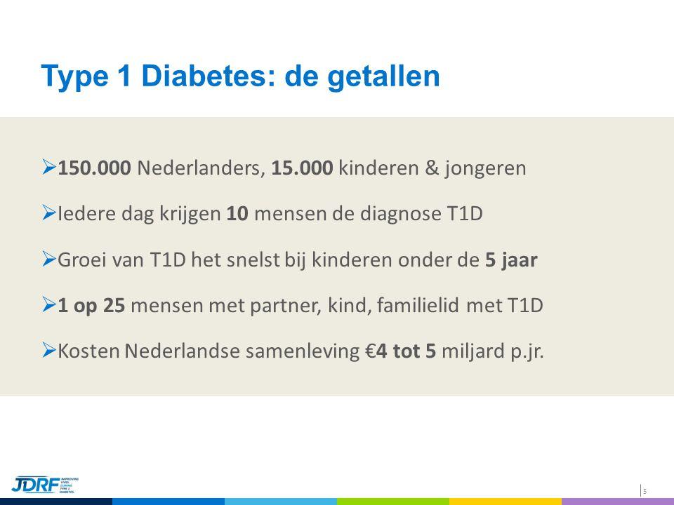 5 Type 1 Diabetes: de getallen  150.000 Nederlanders, 15.000 kinderen & jongeren  Iedere dag krijgen 10 mensen de diagnose T1D  Groei van T1D het snelst bij kinderen onder de 5 jaar  1 op 25 mensen met partner, kind, familielid met T1D  Kosten Nederlandse samenleving €4 tot 5 miljard p.jr.