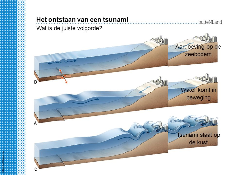 Het ontstaan van een tsunami Wat is de juiste volgorde? Aardbeving op de zeebodem Water komt in beweging Tsunami slaat op de kust