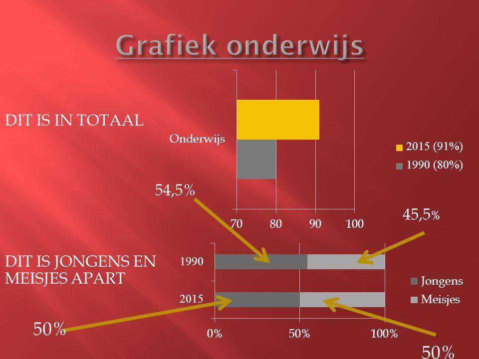 DIT IS IN TOTAAL DIT IS JONGENS EN MEISJES APART 54,5% 45,5 % 50%