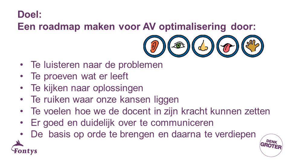 Doel: Een roadmap maken voor AV optimalisering door: Te luisteren naar de problemen Te proeven wat er leeft Te kijken naar oplossingen Te ruiken waar