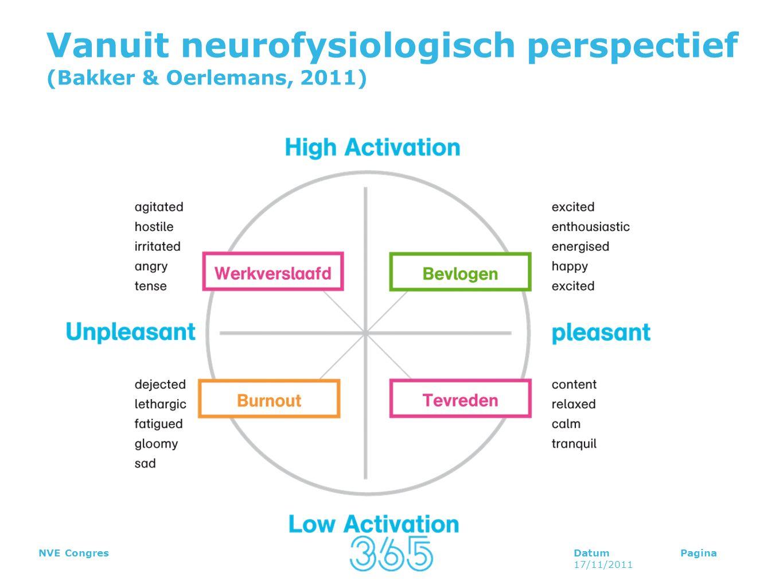 DatumPagina 17/11/2011 NVE Congres Vanuit neurofysiologisch perspectief (Bakker & Oerlemans, 2011)