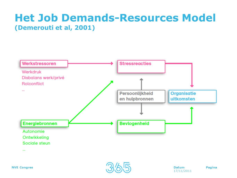 DatumPagina 17/11/2011 NVE Congres Het Job Demands-Resources Model (Demerouti et al, 2001)