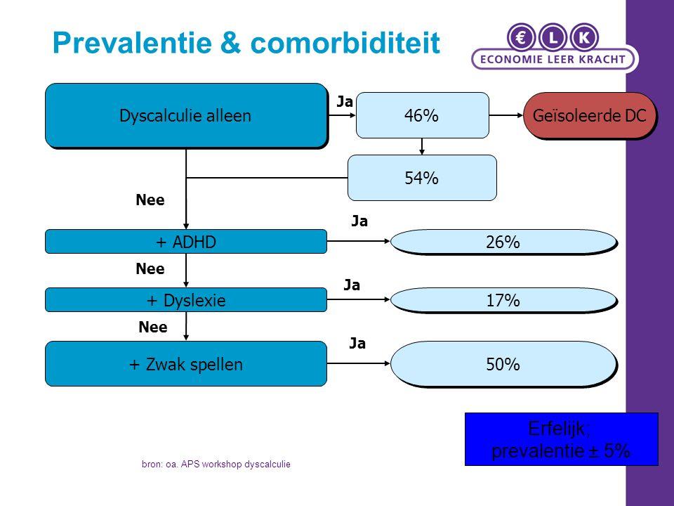Ja Nee Dyscalculie alleen Ja + Dyslexie + Zwak spellen Ja 54% 46% Ja + ADHD Nee 50% 17% 26% Geïsoleerde DC Prevalentie & comorbiditeit Erfelijk; prevalentie ± 5% bron: oa.