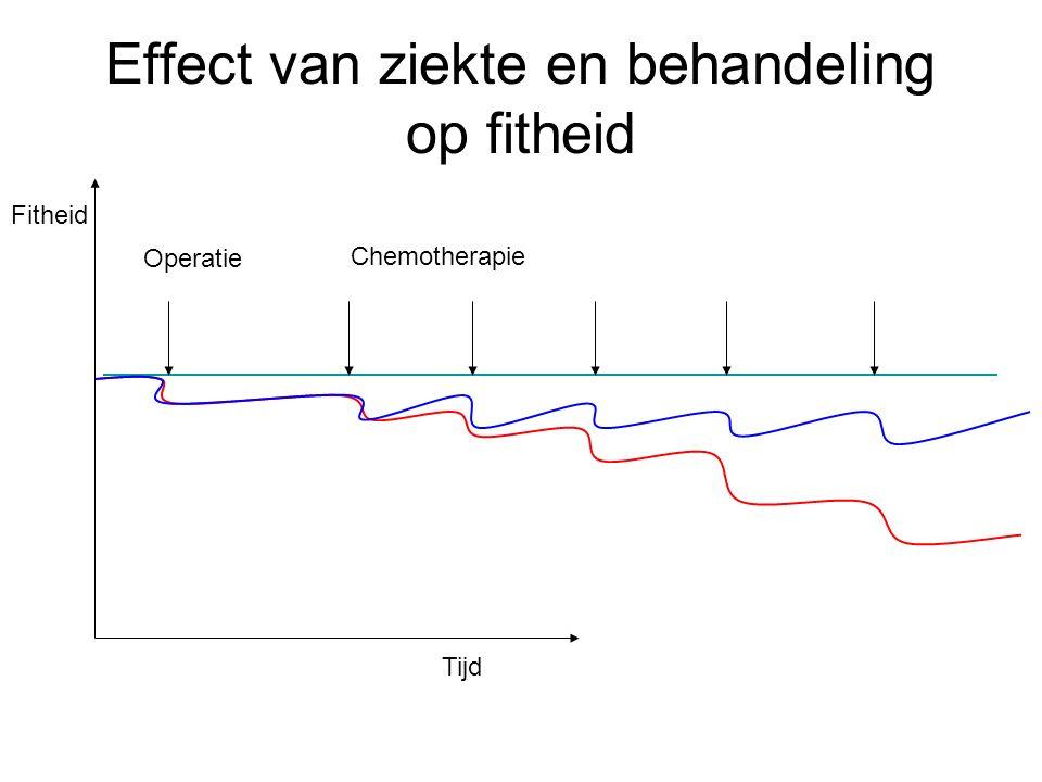 Effect van ziekte en behandeling op fitheid Operatie Chemotherapie Tijd Fitheid