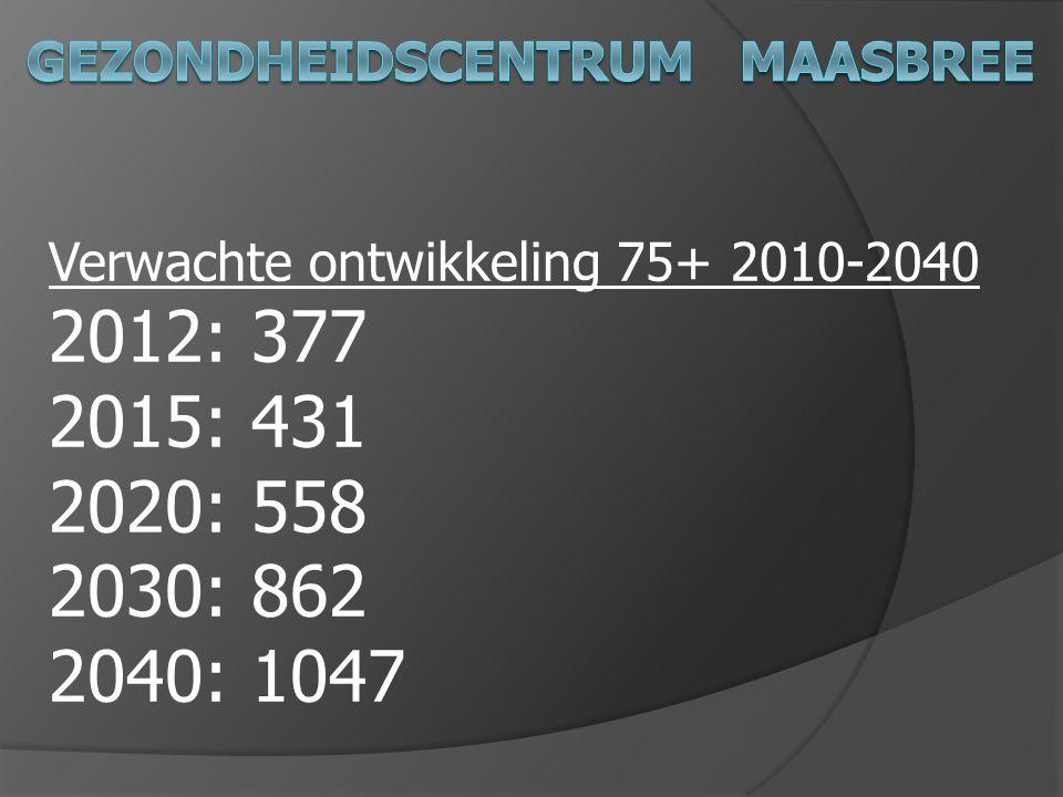 Verwachte ontwikkeling 75+ 2010-2040 2012: 377 2015: 431 2020: 558 2030: 862 2040: 1047
