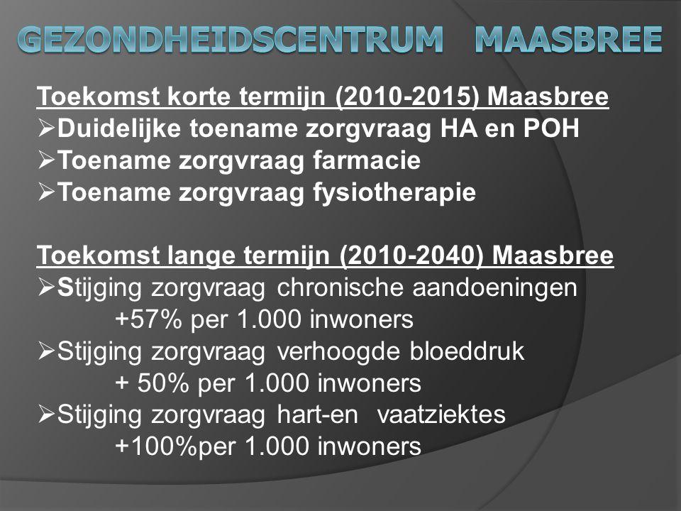 Toekomst korte termijn (2010-2015) Maasbree  Duidelijke toename zorgvraag HA en POH  Toename zorgvraag farmacie  Toename zorgvraag fysiotherapie To