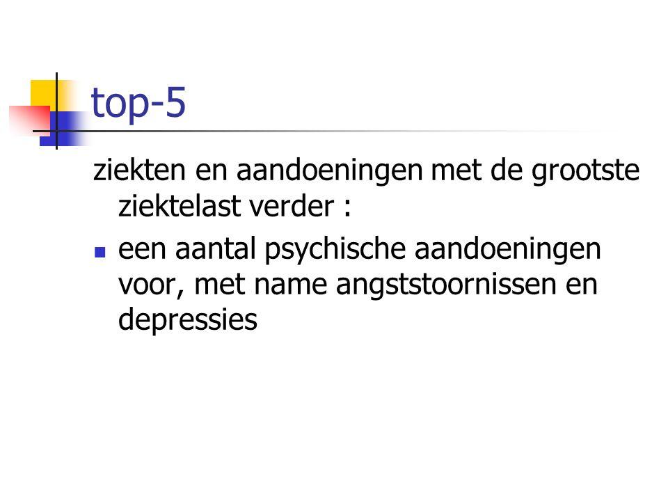 top-5 ziekten en aandoeningen met de grootste ziektelast verder : een aantal psychische aandoeningen voor, met name angststoornissen en depressies