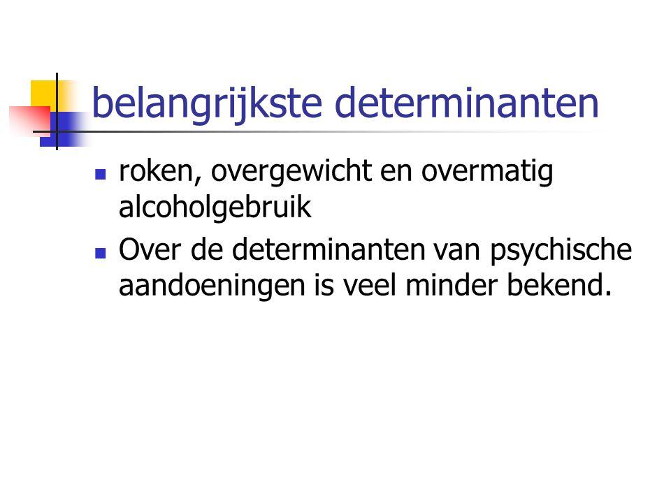 belangrijkste determinanten roken, overgewicht en overmatig alcoholgebruik Over de determinanten van psychische aandoeningen is veel minder bekend.