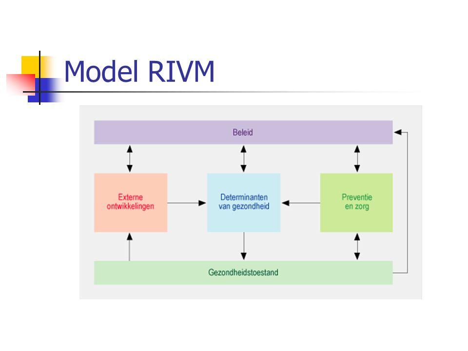 Model RIVM